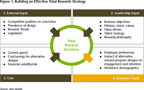 key attributes to total rewards
