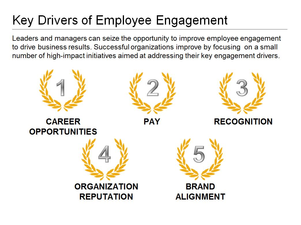 employee engagement in the oil 2002) it is important for managers to cultivate work engagement, given that disengagement or alienation is central to the problem of worker's lack of commitment (bleeker & roodt, 2002 schaufeli & bakker, 2004) according to kahn (1990), work engagement involves the expression of the self through work and other employee-role.