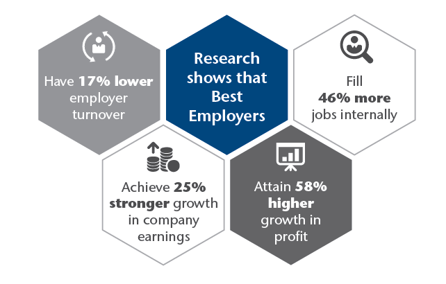 /apac/images/talent-organization/best-employers/2016/ResearchShows.png