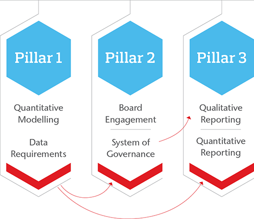 3 Pillars schematic