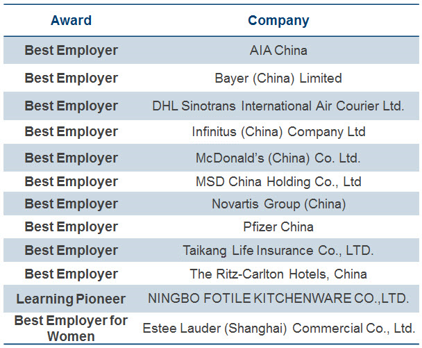 Aon Hewitt partners with LinkedIn to announce Best Employers