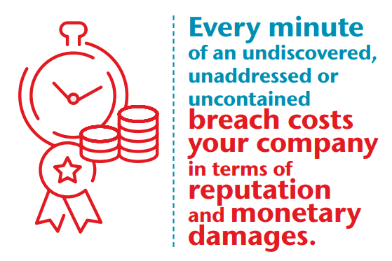 Every minute of an undiscovered, addressed or uncontained breach costs your company in terms of reputation and monetary damages.