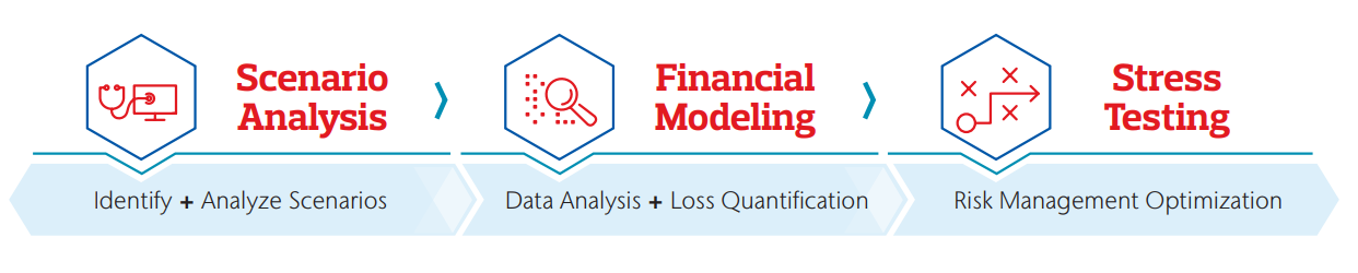 Quantification of cyber risk is critical. Scenario Analysis, Financial Modeling and Stress Testing are three examples of quantification that help to understand their roadmap.