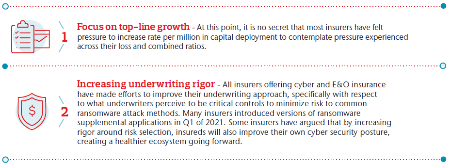Midyear Errors & Omissions Cyber Insurance Snapshot | Insurers leaned on five common levers to help determine their perceived best strategy to offer E&O and cyber insurance going forward. 1. Focus on top-line growth, 2 Increasing underwriting rigor