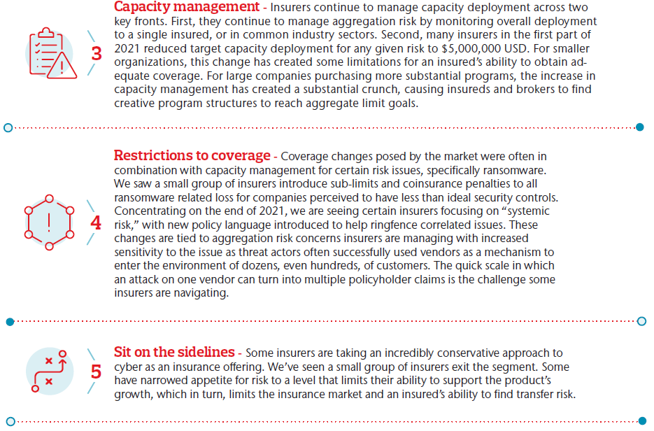 Midyear Errors & Omissions Cyber Insurance Snapshot | Insurers leaned on five common levers to help determine their perceived best strategy to offer E&O and cyber insurance going forward. 3. Capacity management, 4 Restrictions to coverage 5. Sit on the sidelines