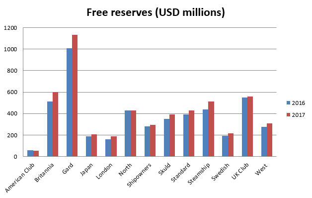 Comparative Data Free Reserves
