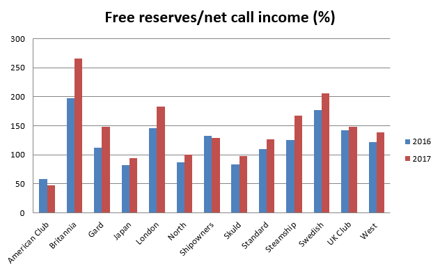 Comparative Data Free Reserves Net Call Income