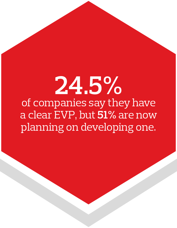 24.5% Companies say they have a clear EVP.