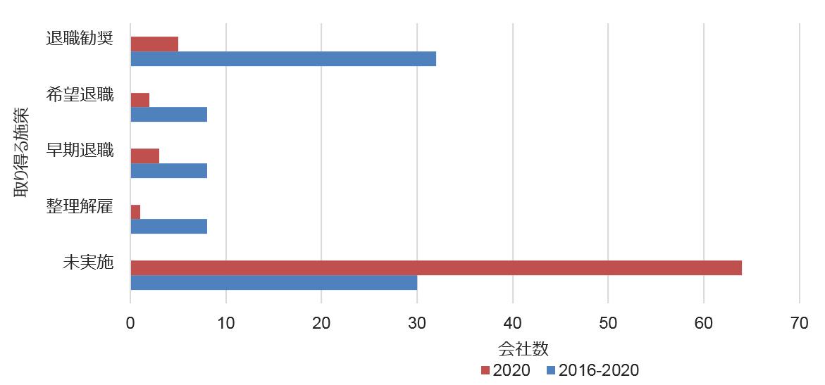 japan severance pulse survey