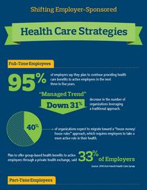 Shifting Employer-Sponsored Health Care Strategies Infographic