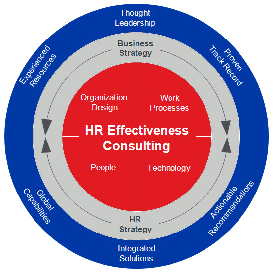 hr effectiveness Korn ferry's hr effectiveness solutions redefine hr functions, assess where your hr function currently is, and where it needs to be to enable delivery of your business strategy.