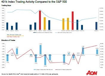 401(k) IndexTM Trading Activity Compared to the S&P 500