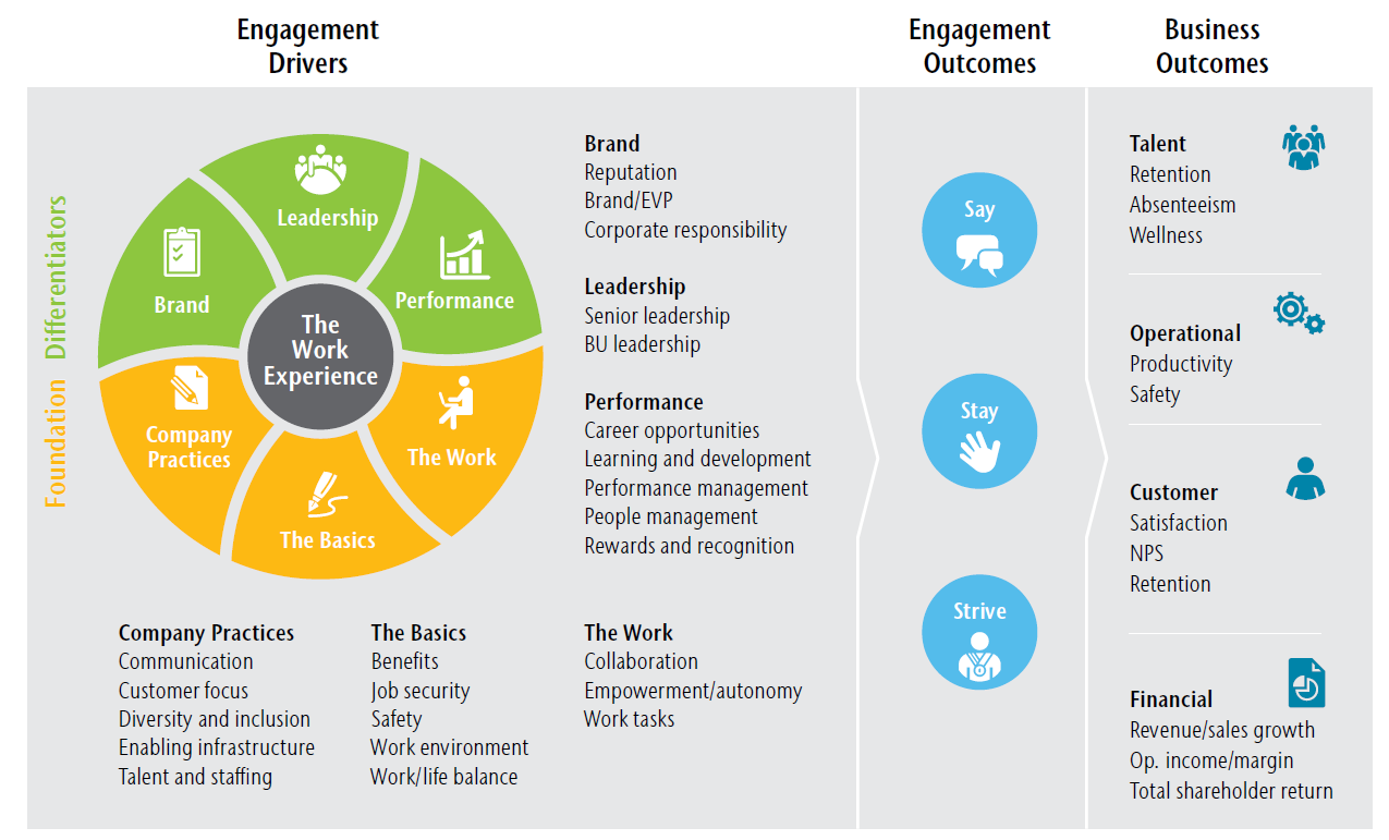 Image result for aon hewitt engagement model
