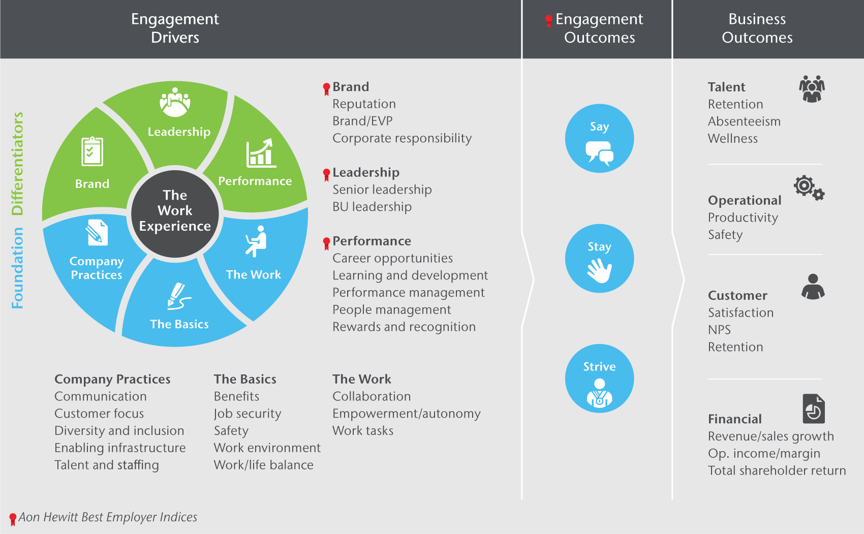 Aon Hewitt - Model of Employee Engagement