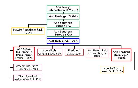 struttura di gruppo