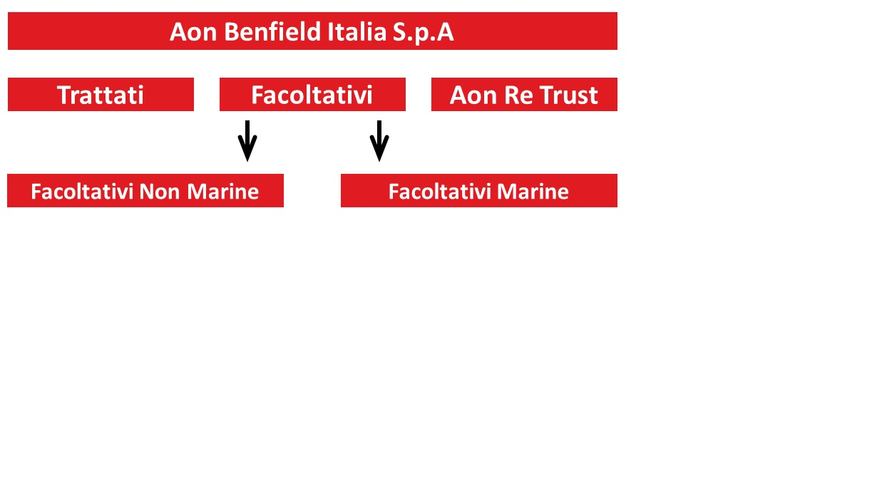 /italy/images/Aon_Benfield_departments2.jpg