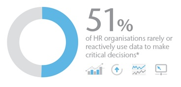 51% HR use data to make decisions