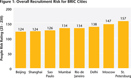 Figure 1: Overall Recruitment Risk for BRIC Cities