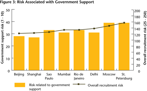 Figure 3: Risk Associated with Government Support