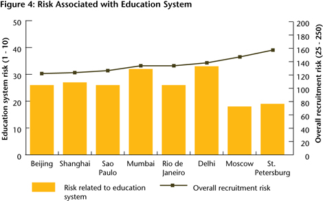 Figure 4: Risk Associated with Education System