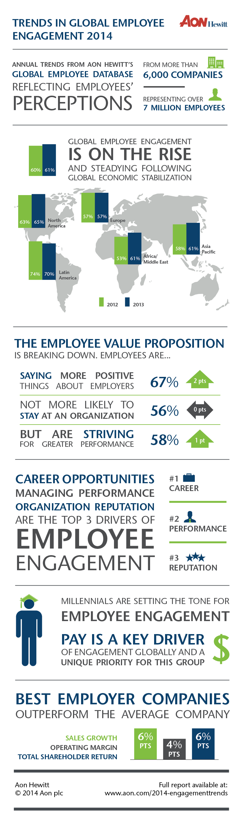 Trends in Global Employee Engagement 2014 by Aon Hewitt