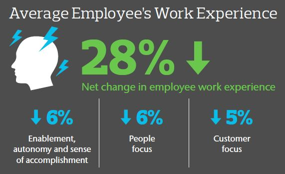 trends of employee engagement in financial Top 2018 employee engagement learning trends monday, 18 december 2017  you can lower healthcare costs for employees that exhibit financial hardship an example of .