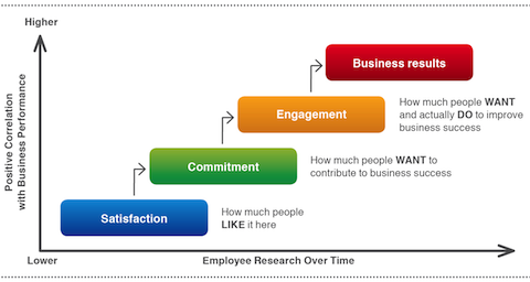 Employee Satisfaction Survey Employee Engagement With