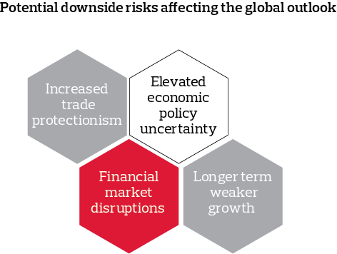 Potential downside risks affecting the global outlook