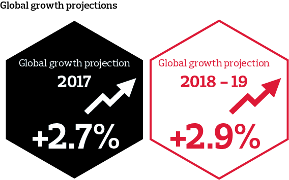 Global growth projections